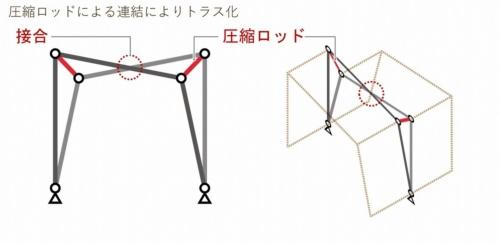 基本ユニットの模式図。門形架構を、梁の傾きが互い違いになるように連結する(資料:大成建設)