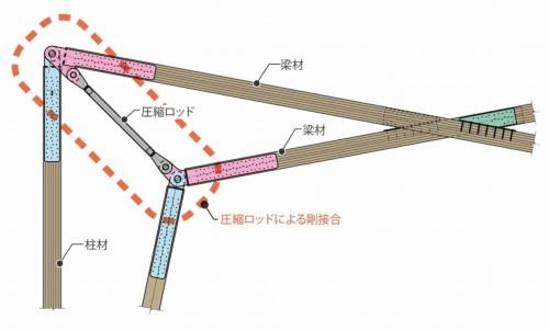 基本ユニットのディテール。隣り合う門形架構の梁が交差する箇所を金物で接合する。柱と梁の接合部同士は「圧縮ロッド」でつないだ(資料:大成建設)