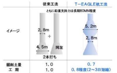 同じ鉛直支持力を得る条件下での、従来工法(左)と開発した杭(右)の比較。掘削土量の削減と工期短縮を見込む(資料:大成建設)