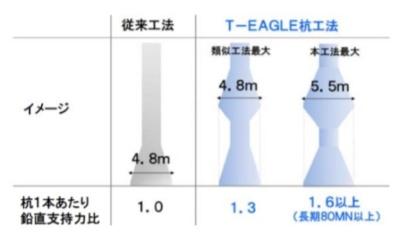 従来工法(左)と他社が開発した杭(中央)、大成建設などが開発した杭(右)の比較。大成建設などが開発した杭は、中間部の突起の直径が国内最大で鉛直支持力も大きい(資料:大成建設)