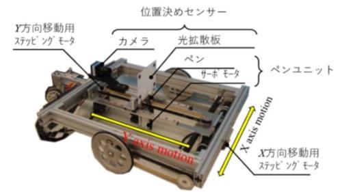ロボットの構成。測量機のレーザーを感知する板やカメラなどを搭載している(写真:竹中工務店)