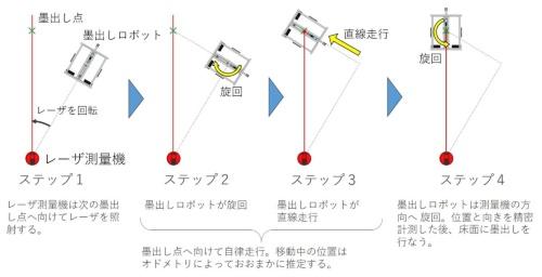 ロボットの動作手順。ロボットが旋回した後に直進することで、墨出しする位置に無駄なく移動する。一連の動作は数十秒で済む(資料:竹中工務店)