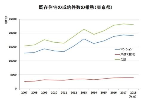 東京都内における既存住宅売買の成約件数の推移。マンションは増加傾向にあり、年間で1万9000戸を超えている。それに対して戸建て住宅は横ばいで、4000戸程度にとどまっている(資料:東日本不動産流通機構の資料を基に日経 xTECHが作成)