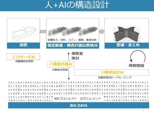 竹中工務店とHEROZが開発している3つのAI(資料:竹中工務店)