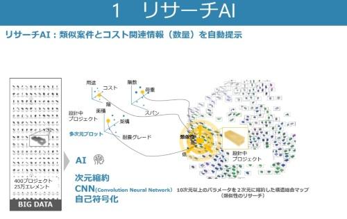 過去の類似プロジェクトを簡単に検索できる「リサーチAI」の概要(資料:竹中工務店)