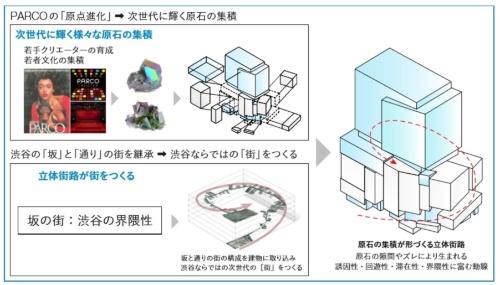 渋谷の坂道や通りと建物の外周に沿った通路をらせん状につないで一体化し、回遊性を高める(資料:パルコ、竹中工務店)