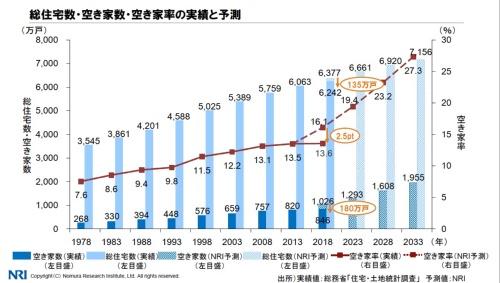 野村総合研究所が2019年6月20日に発表した空き家に関する予測。18年の空き家率(総住宅数に占める空き家数の割合)を16.1%と予想していたが、総務省が発表した実績値は13.6%だった(資料:野村総合研究所)