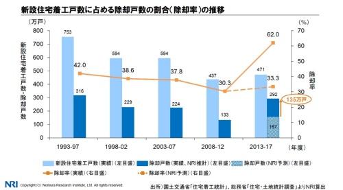 野村総合研究所が算出した除却戸数と除却率(新設住宅着工戸数に占める除却戸数の割合)の推移。30~40%台で推移してきた除却率は13~17年に急上昇した(資料:野村総合研究所)