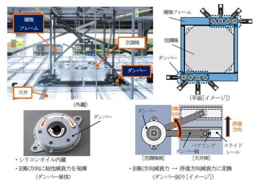 大林組が開発した天井制振システムの構成。空調機と天井面構成部材(天井板や下地材など)をロータリーダンパーで接続する(資料:大林組)