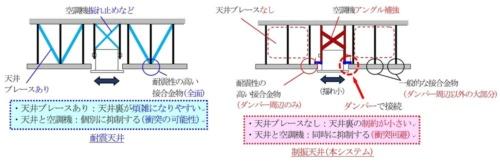 ダンパーは天井面構成部材と空調機の揺れを低減するだけでなく、両者の衝突も防止する(資料:大林組)