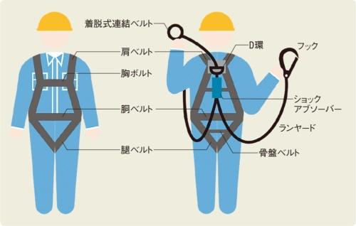 フルハーネス型の墜落制止用器具のイメージ(資料:日経コンストラクション)