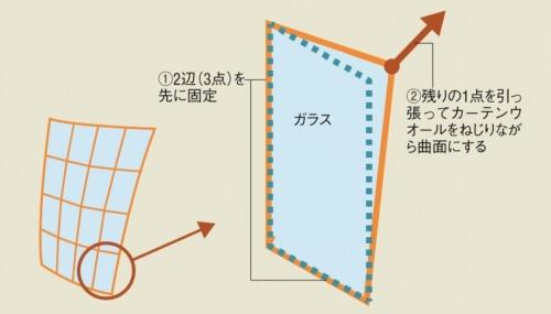 コールドベントファサードの概念図。ユニットカーテンウオールを現場で強制的にねじり、3次元曲面をつくり出す(資料:大林組の資料を基に日経アーキテクチュアが作成)