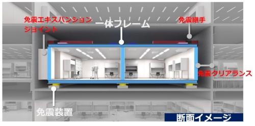 部屋免震システムのイメージ。「テクノパーク イーストサイト」では壁と構造躯体の間に幅35cmのクリアランスを設けた(資料:竹中工務店)