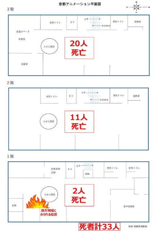 京都アニメーション第1スタジオの平面図と各階で死亡した人数(資料:京都市消防局の資料を基に日経xTECHが作成)