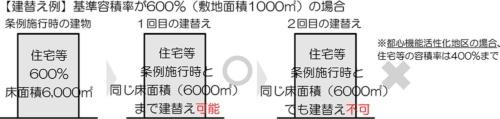 都心機能高度集積地区と都心機能活性化地区に既に存在する住宅などについては、1回目の建て替えについては条例施行時(2020年7月1日)の既存建築物と同じ床面積で新設ができる(資料:神戸市)