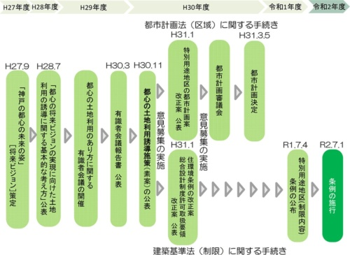 神戸市による都心の土地利用に関する検討過程。2015年9月に策定した「神戸の都心の未来の姿」が基本的な方針となっている(資料:神戸市)