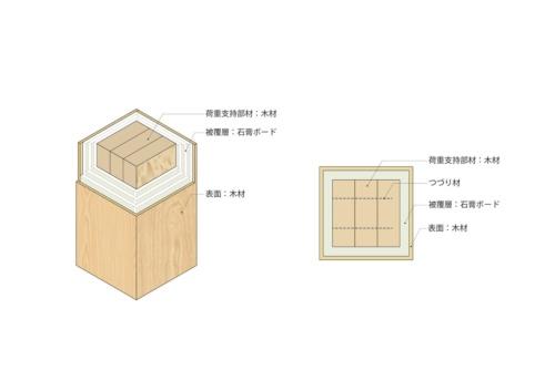 オメガウッドの内部構造。LVL(単板積層材)の荷重支持部材を石こうボードで覆い、表面に燃えしろ層として木を張り付ける3層構成となる(資料:大林組)
