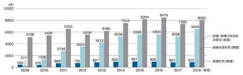 〔図2〕新築住宅に関する電話相談件数の推移