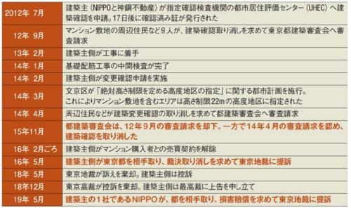 ル・サンク小石川後楽園を巡るこれまでの経緯(資料:日経アーキテクチュアが作成)