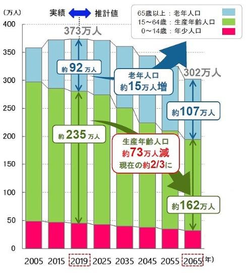 横浜市の人口構成の予測。2019年をピークに人口減少にシフトし、生産年齢人口の減少、老年人口の増加が進む。林文子市長は、消費の落ち込みや税収の減少、社会保障費の増加など、経済活力の低下や厳しい財政状況を説明したうえで、IR誘致の必要性を強調した(資料:横浜市)