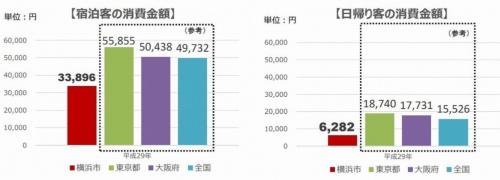 横浜市を訪れる観光客の消費金額。観光消費金額の平均単価は、宿泊客が3万3896円、日帰り客が6282円と、東京都や大阪府と比べると低水準となっている(資料:横浜市)