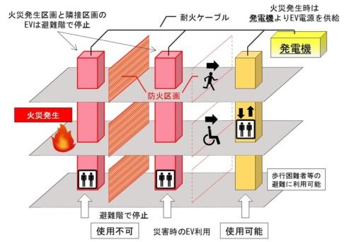 竹中工務店は、沖縄県浦添市に建設した大型ショッピングセンターで、火災発生時に火元から遠い区画の乗用エレベーターを稼働させて避難に使える計画を初導入した(資料:竹中工務店)