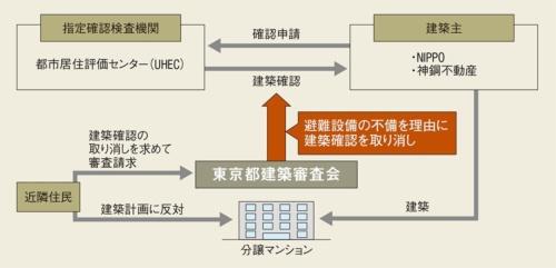 小石川マンション事業を巡る相関図(資料:取材を基に日経アーキテクチュアが作成)