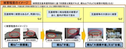 内閣府が通達で示した台風第15号における被害認定調査の判断基準。屋根に関する具体的な記述がある(資料:内閣府)