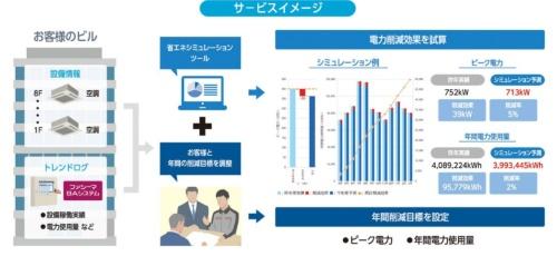 省エネシミュレーションの模式図。ビル全体の電力使用量やピーク電力のシミュレーション結果をユーザーに提示して、年間の削減目標を設定する(資料:三菱ビルテクノサービス)