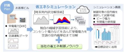 省エネシミュレーションのイメージ。ビル全体の受電電力と空調機器の使用状況から、空調機器の消費電力を算出する(資料:三菱ビルテクノサービス)