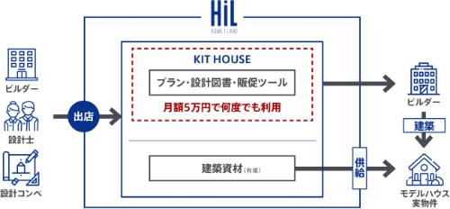 〔図1〕サービスのイメージ