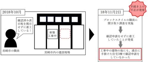 確認申請をせずに着工していたことが発覚した経緯。宮崎市の職員が確認済み証が交付されたことを示す標識を掲示せずに着工している現場を見つけたことがきっかけだった(資料:宮崎市建築指導課への取材を基に日経アーキテクチュアが作成)