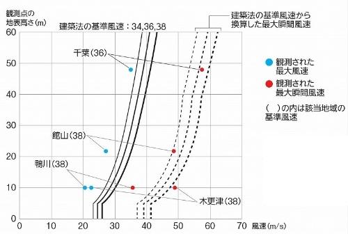 千葉県内で観測された最大風速と最大瞬間風速。木更津市と千葉市の最大瞬間風速以外は、基準風速およびその換算値を下回った(資料:建築研究所)