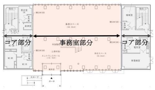 平面計画の考え方。中央の事務室部分には、フレキシブルな事務室空間を確保するために耐震壁などを配置せず、両端のコア部分にまとめた(資料:国土交通省)