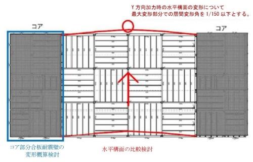 軸組み構法の床の水平剛性の検討イメージ(資料:国土交通省)