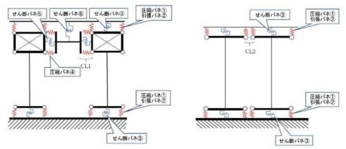 CLTパネル工法の接合部を、引張・圧縮ばね、せん断ばねによってモデル化したイメージ。接合部のばね配置は節点を離し、パネルゾーンと腰壁の間(CL1)を50mm、壁と壁の間(CL2)を100mmとした(資料:国土交通省)