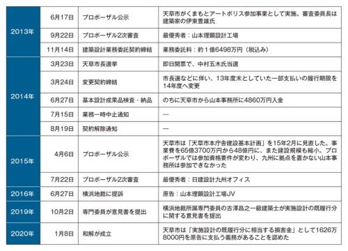 天草市と山本理顕設計工場JVが争った経緯(資料:取材を基に日経 xTECHが作成)