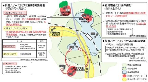 国土交通省は激甚化する自然災害に対応して都市計画法などを改正する(資料:国土交通省)