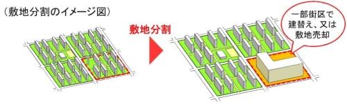 団地型マンション内の敷地を分割するイメージ(資料:国土交通省)