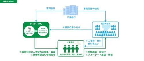 千葉県とユニオンテックが被災住宅の支援策として、2019年10月15日から12月27日まで実施したブルーシート張り仲介事業のスキーム(資料:ユニオンテック)