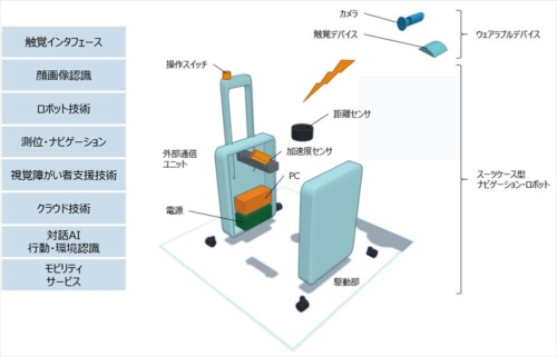 AIスーツケースのイメージ図(資料:次世代移動支援技術開発コンソーシアム)