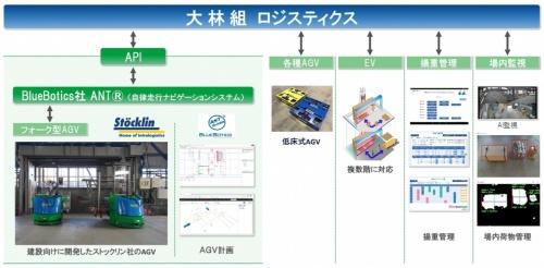 システムの全体像。搬送ロボットや工事用エレベーター、カメラなどが連携する(資料:大林組)