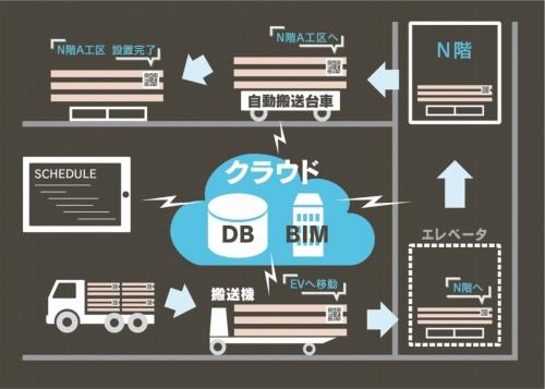鹿島が開発を進めている「場内搬送管理システム」の概念図。資材にQRコードを付与し、BIMデータや搬送ロボットと連携させ、製造から施工完了といった一連のプロセスをデータ化する狙いだ。竹中工務店が開発する「建設ロボットプラットフォーム」と連携する(資料:鹿島)