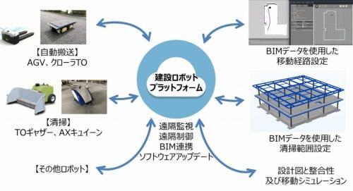 竹中工務店が主体となって開発を進める「建設ロボットプラットフォーム」の概念図。複数のロボットを一元管理できる。現場内の地図情報としてBIMを採用し、ロボットを稼働させるための事前準備や操作・管理などを遠隔でできるようにした。鹿島の「場内搬送管理システム」と連動させて使う(資料:竹中工務店)