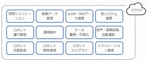 「建設ロボットプラットフォーム」のアプリケーション例(資料:竹中工務店)