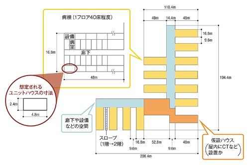 建設コンサルタントのプラスPMが推計した火神山医院の規模。縦横比が2対1となる「ユニットハウス」を規則的に並べる単純なつくりで施工の効率を上げた(資料:プラスPMの試算を基に日経クロステックが作成)