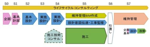 標準ワークフローと業務区分の例(資料:国土交通省)