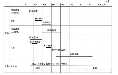 政府が作成した、首里城正殿などの復元に向けた工程表。前回復元時の考え方を踏襲する。2020年度早期に設計に入り、26年度までの復元を目指す(資料:内閣府)