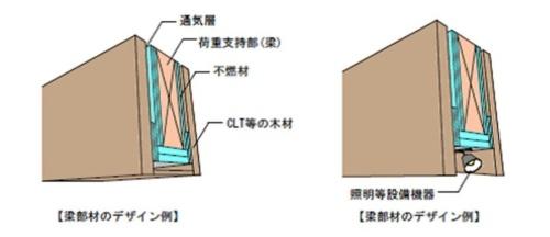 国土交通大臣認定を取得した耐火構造の梁のイメージ図。CLTと不燃材の間に通気層を確保するのが特徴。右図のように、梁下には照明やスプリンクラー配管などを納められる(資料:住友林業)