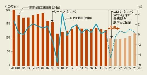 GDP変動率と着工床面積の推移(20年以降は予測)